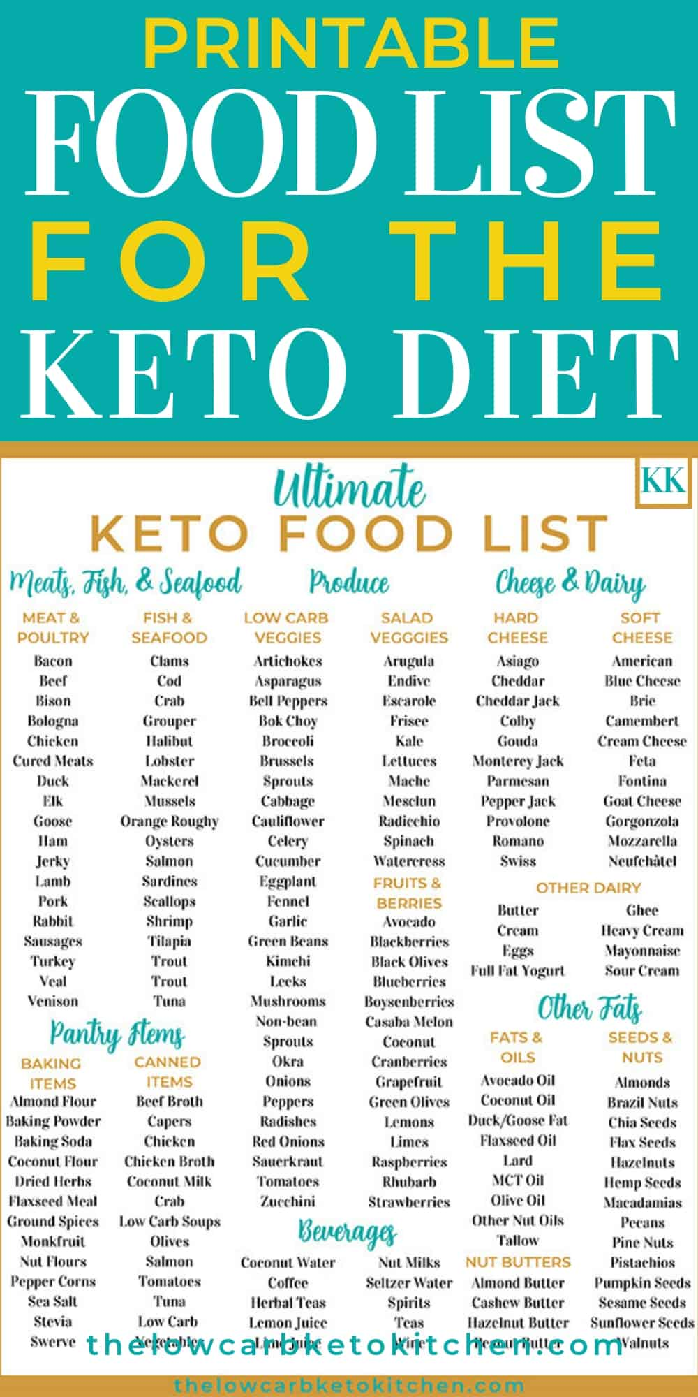 Current image with printable keto diet food list